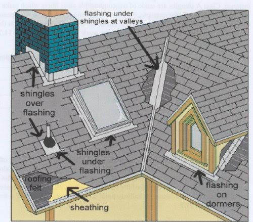 Handyman And Home Repair Professionals Roof Flashing