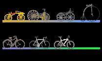 Evolução da Bicicleta