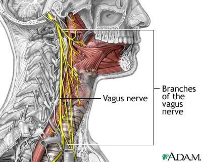 in heart beating deep Irritation throat