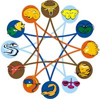 Blog Horoscope । जानिए अपना ब्लॉग भविष्यफल