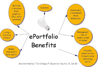 external image eportfolio_benefits_jan03.jpg