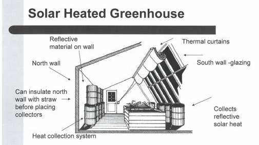 how to build a house with only pasive heating