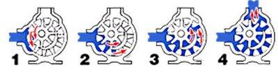 bom+banh+rang+an+khop+trong Bơm bánh răng: đặc điểm cấu tạo và nguyên lý làm việc