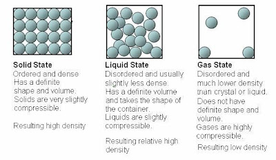 compressibility of solid liquid and gas. state of matter compressibility solid liquid and gas e