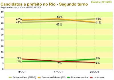 gráfico DATAFOLHA divulgado em 22 de outubro de 2008