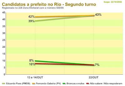 gráfico IBOPE divulgado em 22 de outubro de 2008