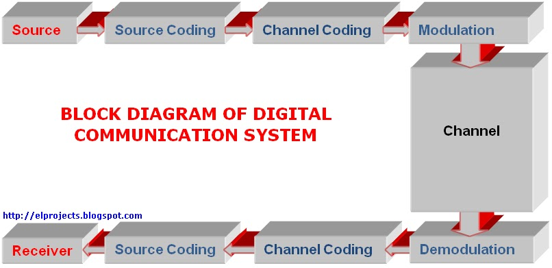 building blocks of digital communication system,