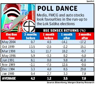 Effect of Election on Stock Prices