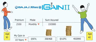 Bajaj Allianz iGain II Policy