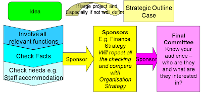 strategic process for business case