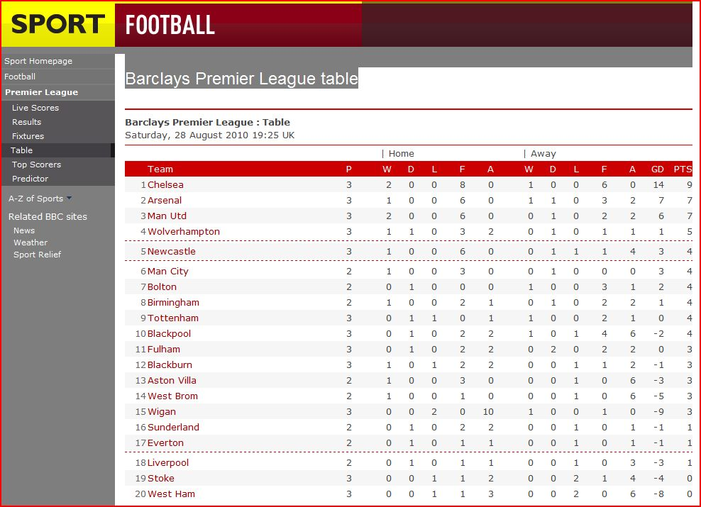 Premier League Table Week by Week 2010 The Premier League Tables
