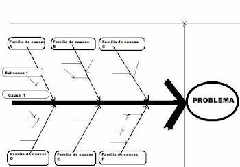 O  Diagrama Causa Efeito ou Diagrama de Ishikawa