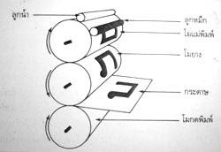 รูปภาพการออกแบบสิ่งพิมพ์