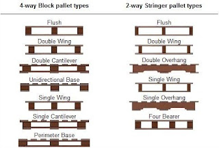 Although Pallets Come In All Manner Of Sizes And Configurations Fall Into Two Very Broad Categories Stringer Block