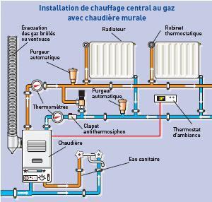 Maintenance hoteliere free - Materiel pour chauffage central ...
