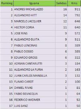 Ranking Iguana 2010