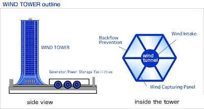 wind tower zena