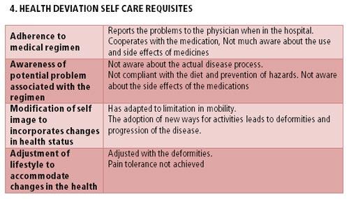 Orem's self care deficit theory
