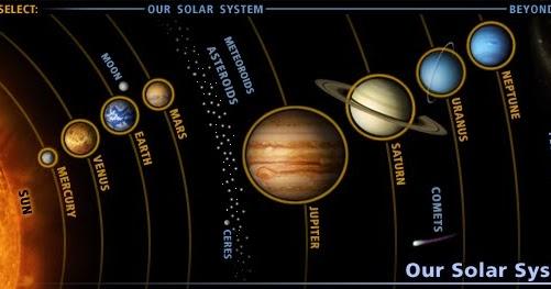 Sains Best Planet Dan Orbitnya Dalam Sistem Suria Planets And Its Orbit In The Solar System