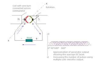DC generator emf generation