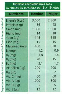 cálculos nutricionales