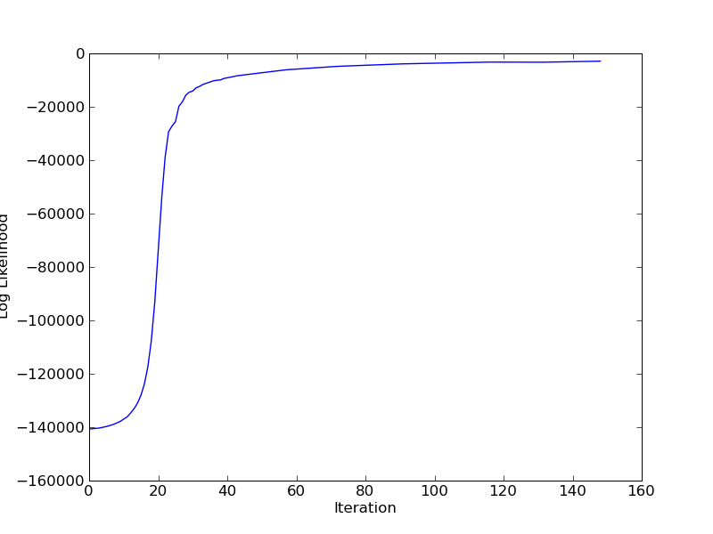 [pmf_lik_vs_iteration.png]