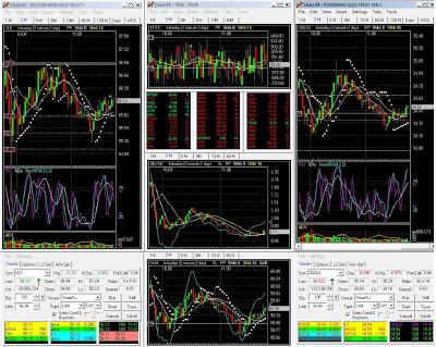 Forex chart setup