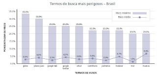 As buscas mais perigosas do Brasil