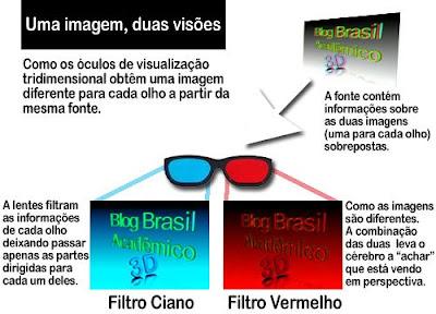 Como funcionam os óculos 3D