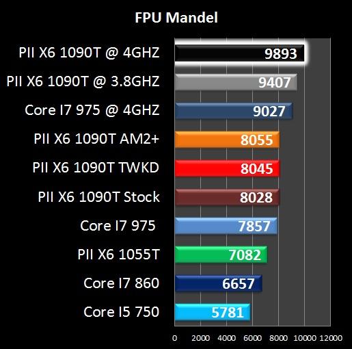 AMD Phenom II X6 1090T - FPU Mandell