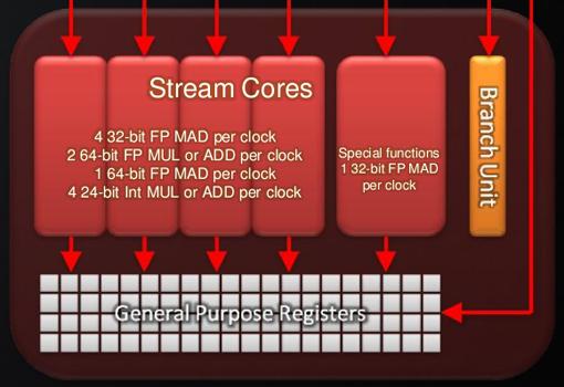 AMD Radeon HD6970