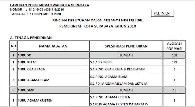 219 · 66 kB · png, Formasi dan berkas kelengkapan CPNS Kota Surabaya