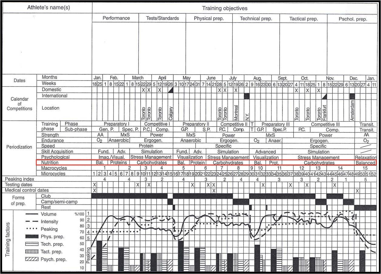 renaissance periodization diet template .