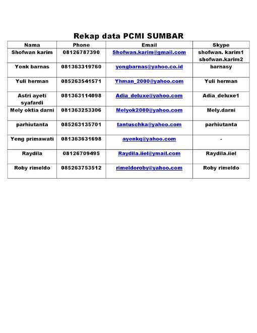 PCMI Sumbar's Adresses