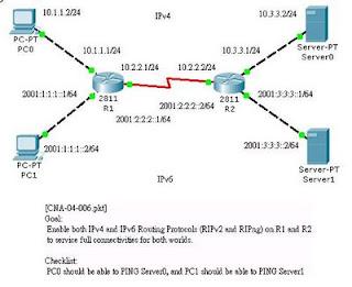 Show IP Protocols: Dual Stack IPv6 and IPv4 configuration (CNA-04-006)