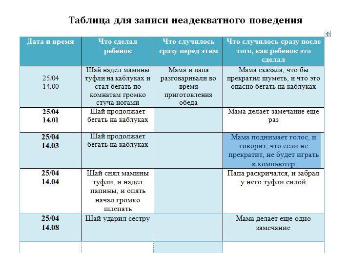 Таблица для записи неадекватного поведения