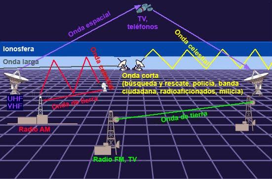 definicion de radio transmision: