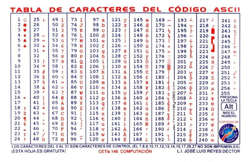 Ascii chart pdf wroc awski informator internetowy wroc for Complete ascii table 0 255