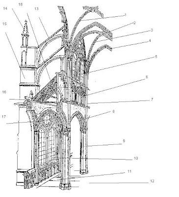La vida es sue o partes de una catedral g tica for Arquitectura gotica partes