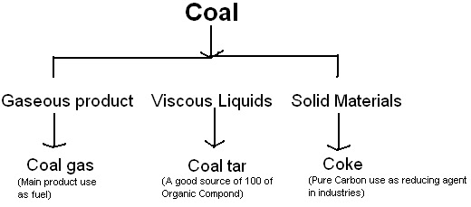 what are organic compounds