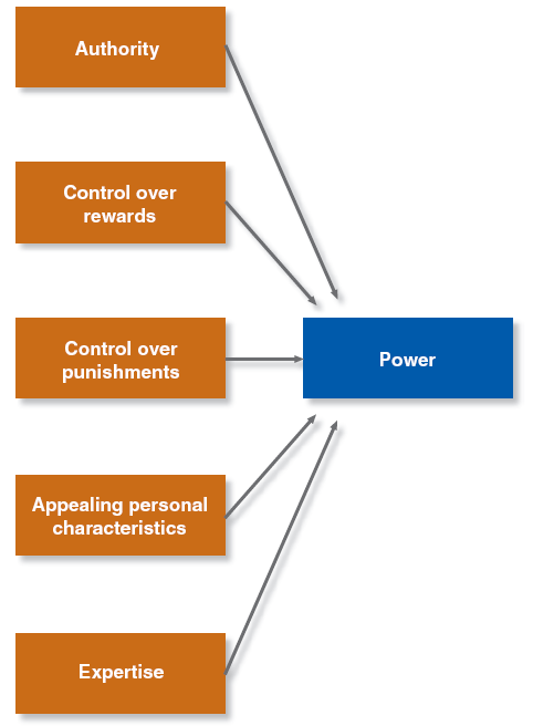 leadership behavior power and influence process of Problems with behavior & process leadership storyline of leader behavior  some leaders use these roles with more persuasive power than others to influence spectators and other actors the point - it is not transformational leadership until.