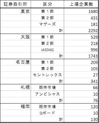 上場 企業 数 日本