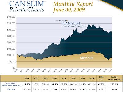 CAN+SLIM+Private+Clients Lựa chọn cổ phiếu theo phương pháp CANSLIM