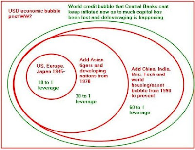 financial bubbles The past is no guarantee of future performance but investors act as if it is.
