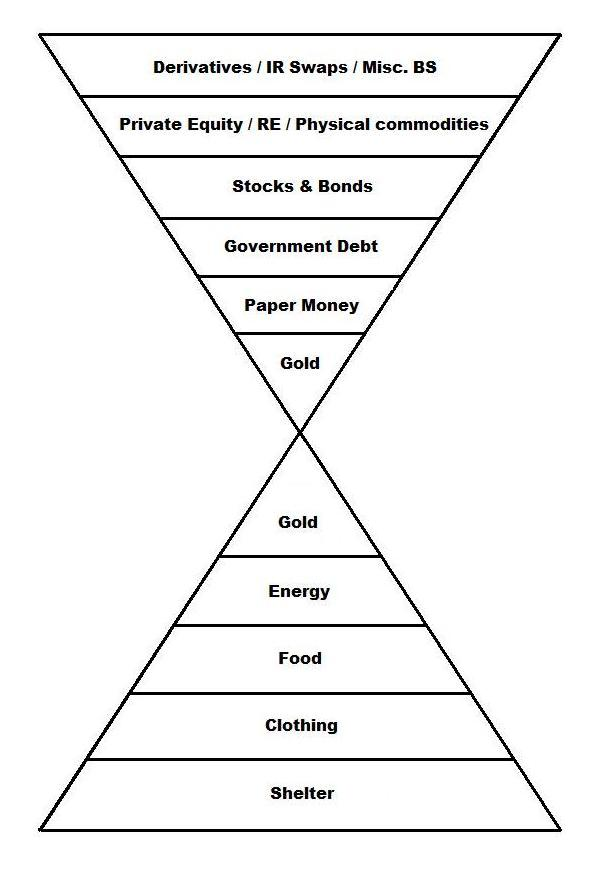 Introduction to pyramid trading system