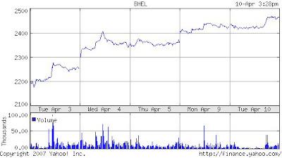 Stock Update: BHEL