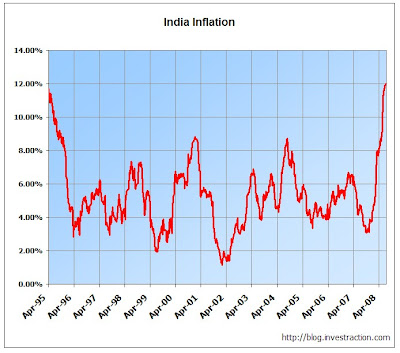 Inflation is the highest since WPI was indexed to 100