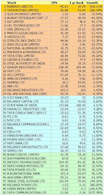 Nifty Stocks: EPS not quite growing?
