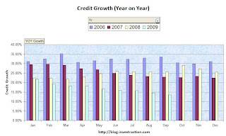 Bank Credit Growth in Single Digits
