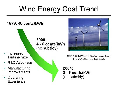Interesting energy facts: Wind energy sector - Wind power costs